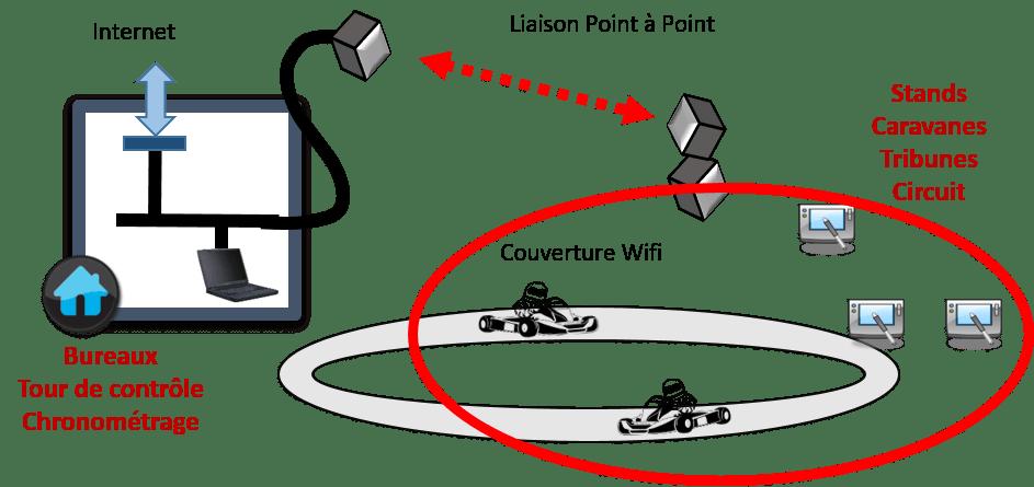 schéma couverture wifi sur un site de karting