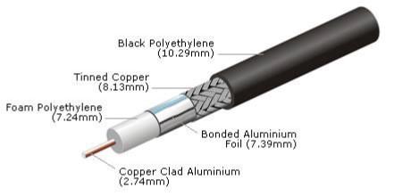 composition câble type 400