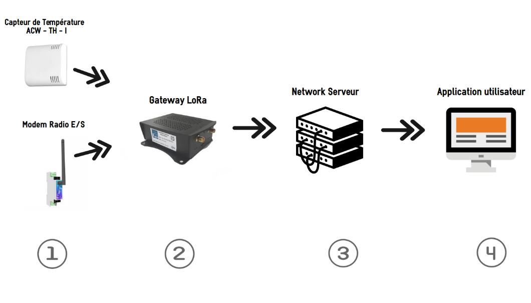 gateway sans NS