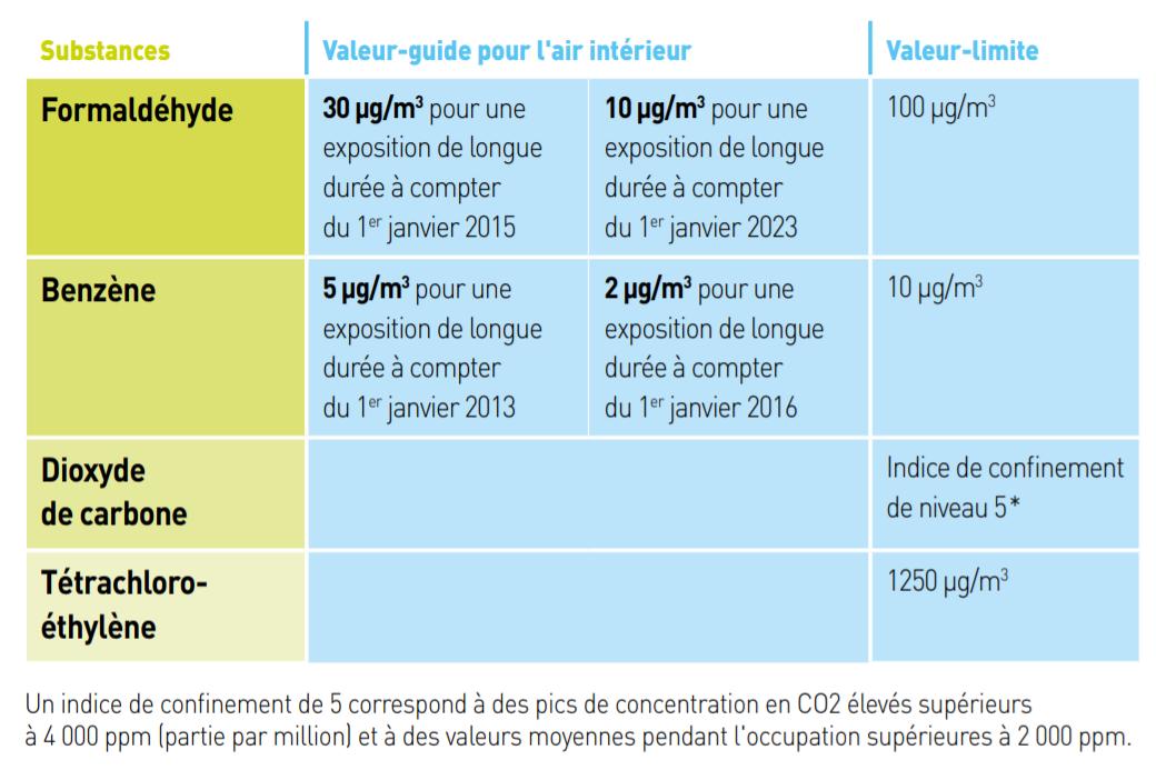 Valeurs de référence pour la surveillance de la qualité de l'air