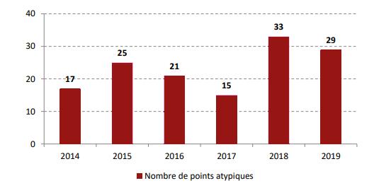 Evolution du nombre de points atypiques par l'ANFR