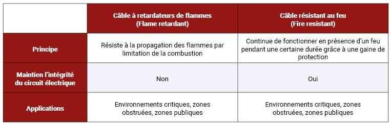 câbles retardateurs de flamme et câbles résistants au feu